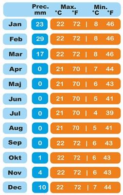 Average clima Peru Arequipa